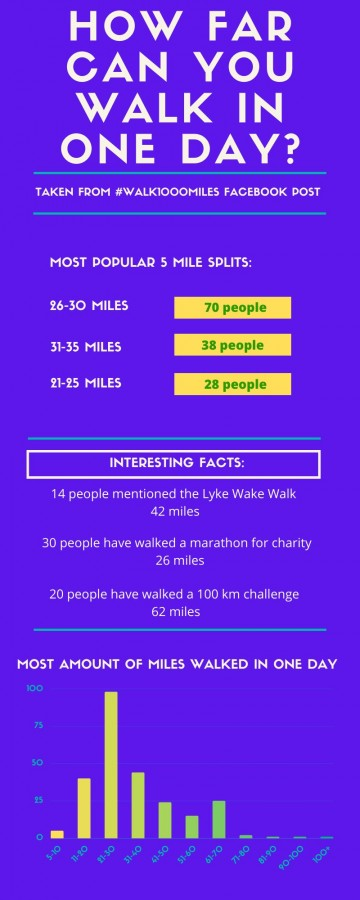 Maximum mileage walked in one day by members of the #walk1000miles Facebook group