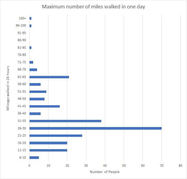 #walk1000miles maximum miles walked in a single day graph